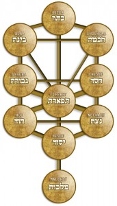 Tree of Life Image used in description of Conscious Torah Intro to Kabbalah class